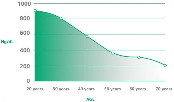 TestoGen Decline with age