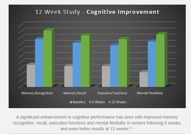 HFL's Body Brain Energy Cognitive Improvement Graph