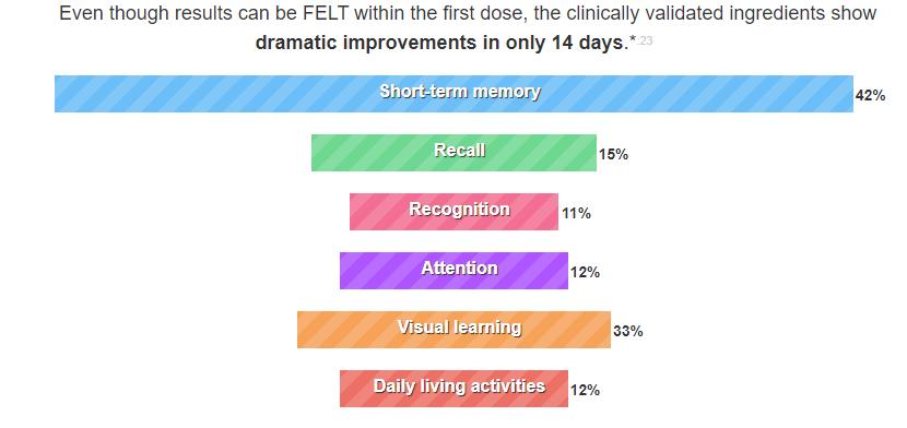 HFL's Body Brain Energy Multiple Benefits