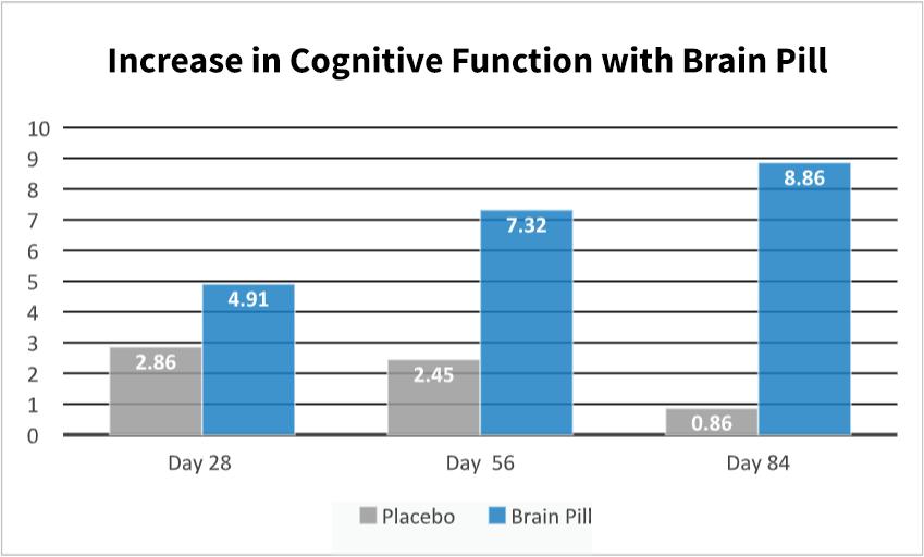 How Brain Pill Works